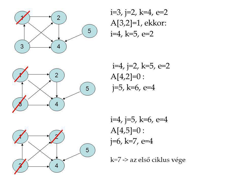 A[3,2]=1, ekkor: i=4, k=5, e=2 i=4, j=2, k=5, e=2 A[4,2]=0 :